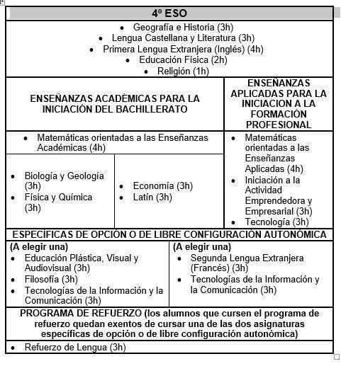 Oferta educativa 4º ESO